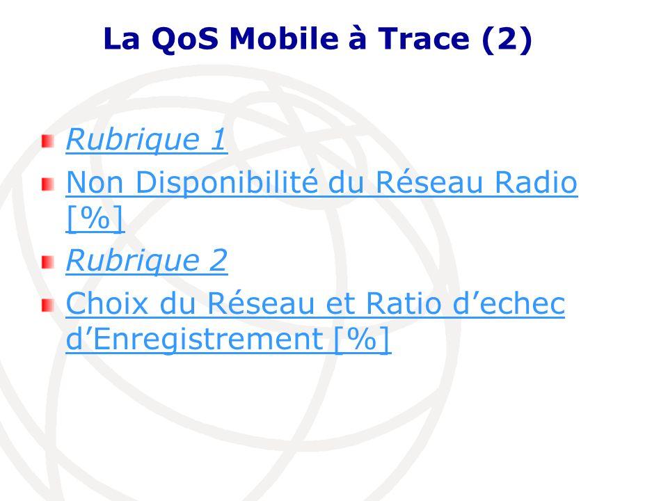 La QoS Mobile à Trace (2) Rubrique 1. Non Disponibilité du Réseau Radio [%] Rubrique 2.